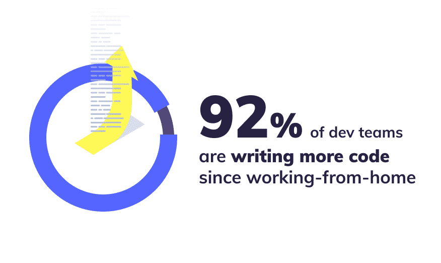 Productivity data from 50 dev teams: Writing code