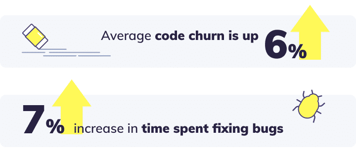 Productivity data from 50 dev teams: Code Churn and quality