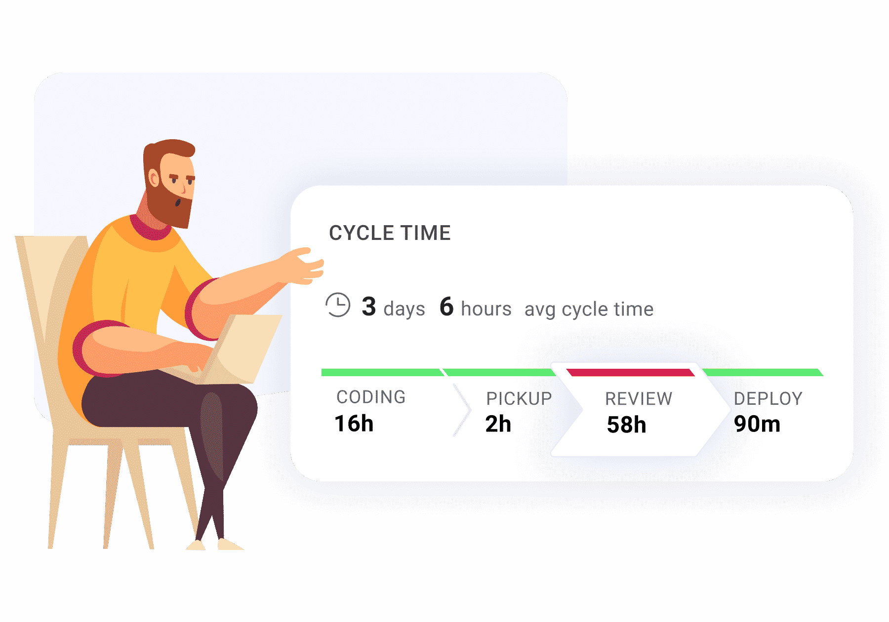 Cycle time is a key software metric for modern dev leaders.
