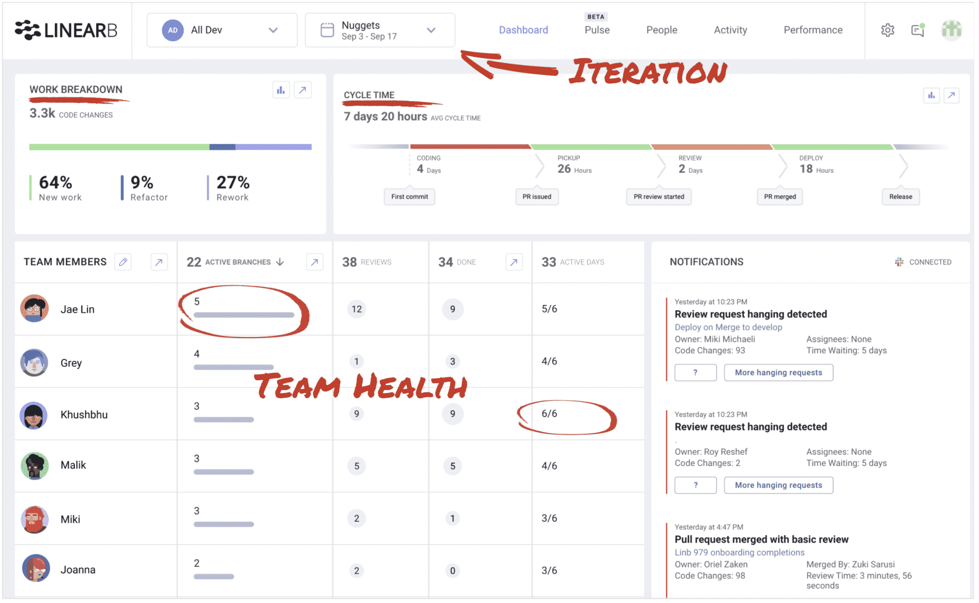 The Team Dashboard shows an overview of the iteration.