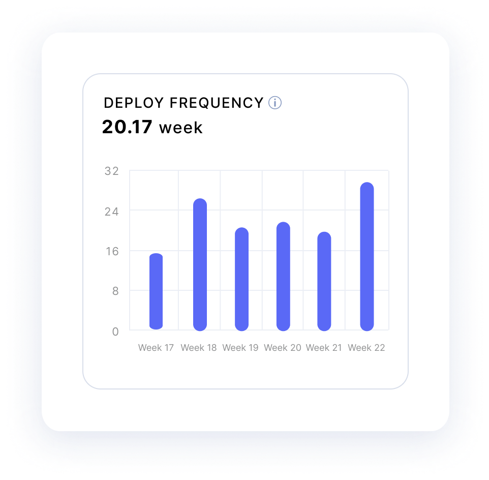 deploy-frequency